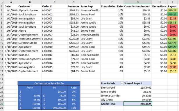 4 Free Sales Commission Spreadsheets Templates Sales